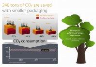 Gigaset z novo embalažo zmanjšal porabo papirja za 150 ton letno